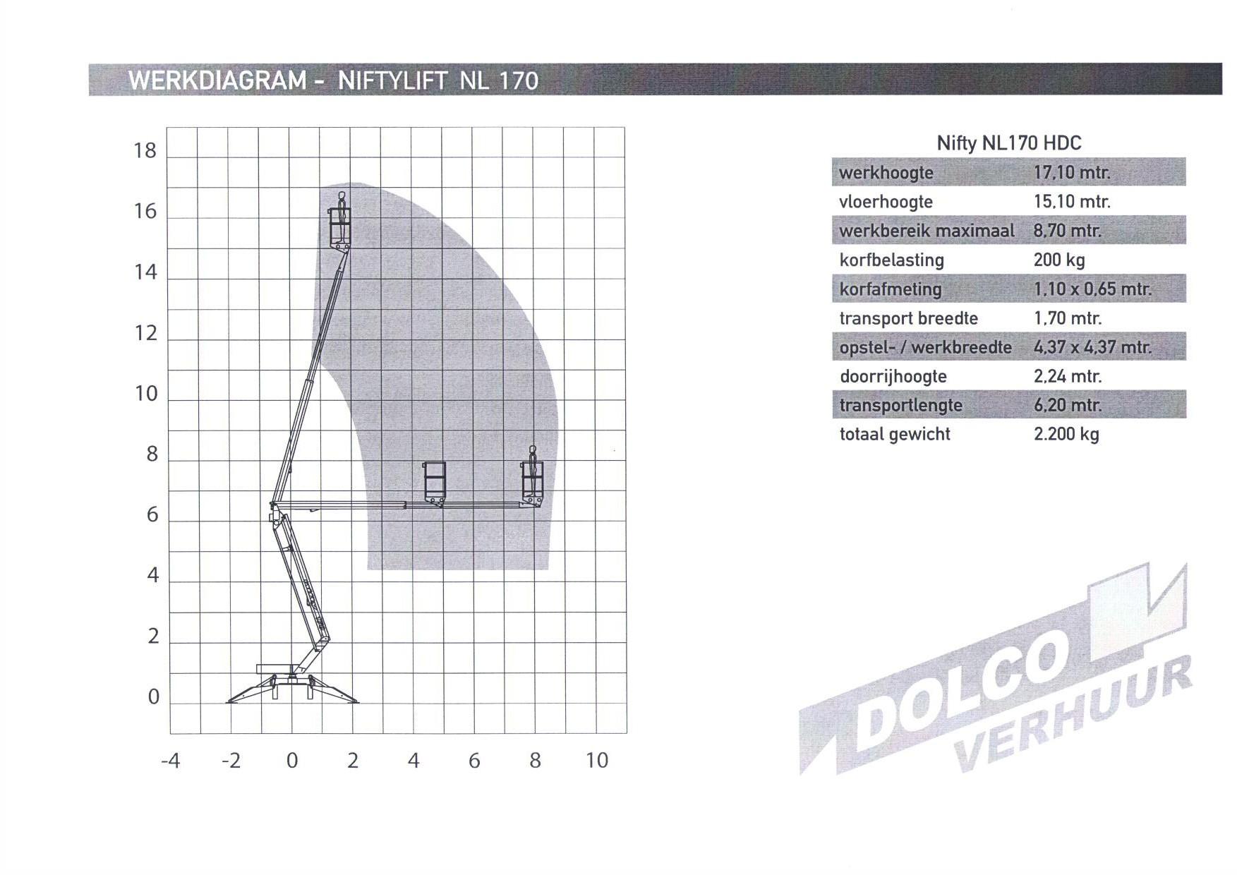 Diagram NL170