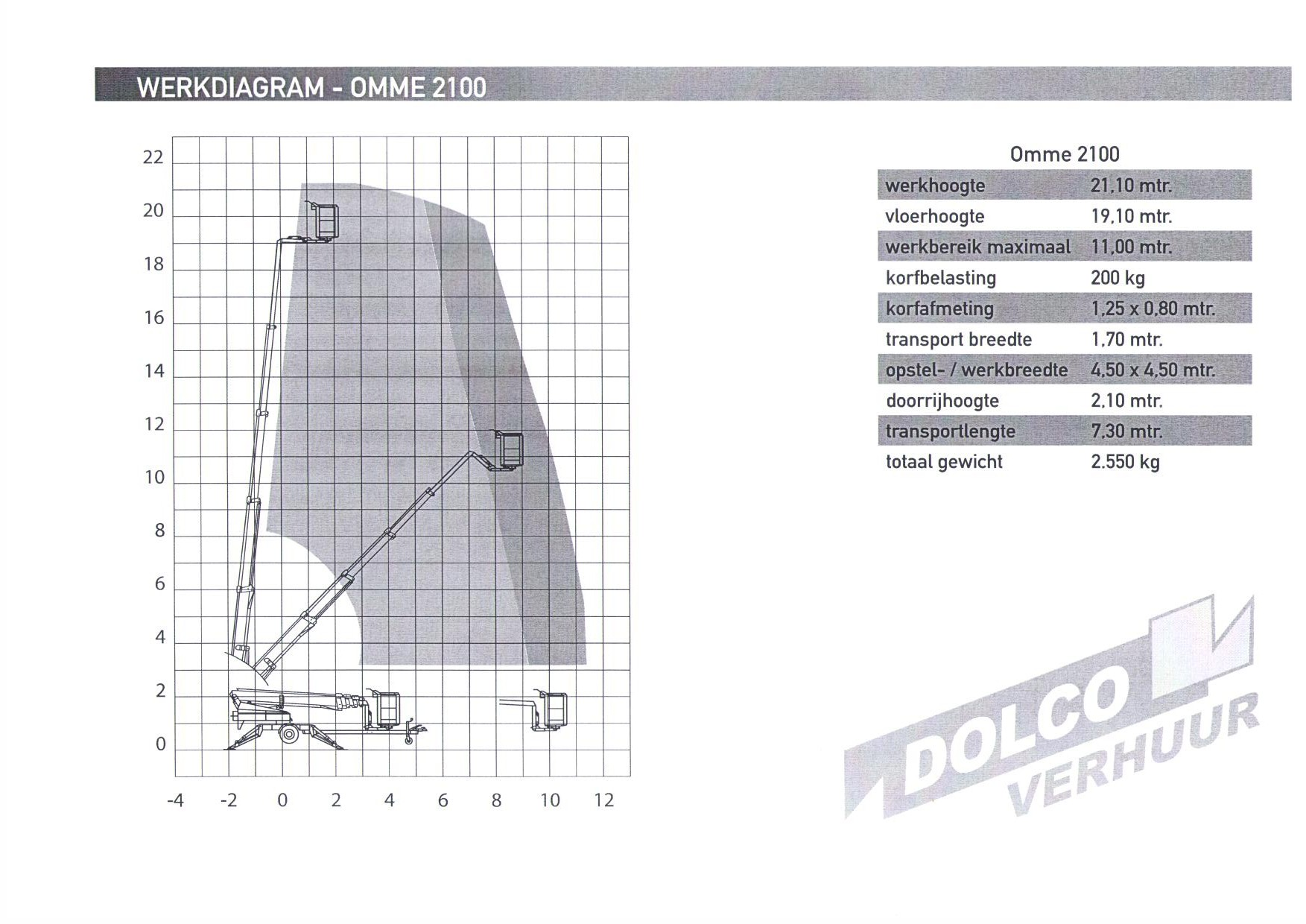 Diagram Omme 2100
