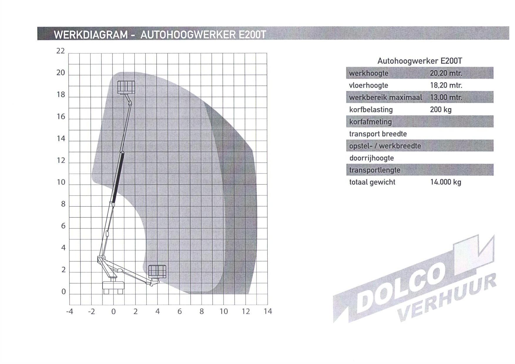 Diagram Autohoogwerker E200T